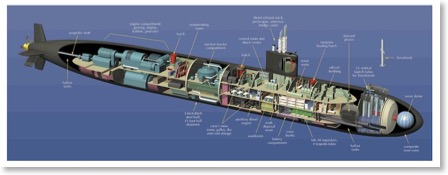 Submarine 101 The Basics About Us Nuclear Powered Submarines