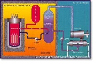 Submarine Nuclear Reactor Diagram Wiring Diagrams - Wiring ...